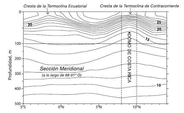 Figure dome temperature
